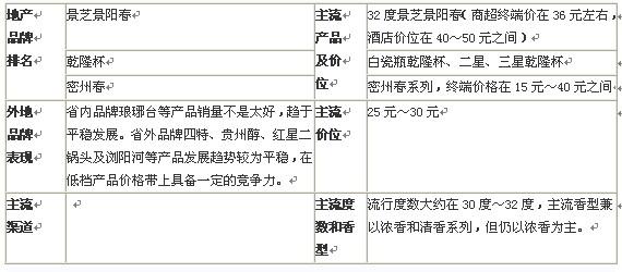 山东潍坊白酒发展运行分析